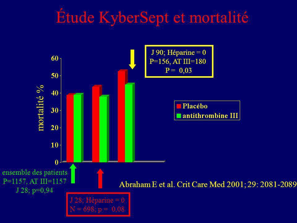 mortalité % J 28; Héparine = 0 N = 698; p = 0,08 J 90; Héparine = 0 P=156, AT III=180 P = 0,03 ensemble des patients P=1157, AT III=1157 J 28; p=0,94