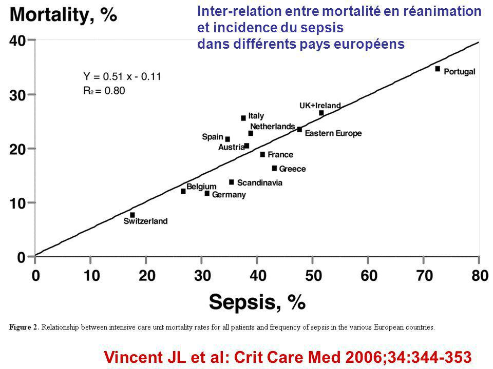 Vincent JL et al: Crit Care Med 2006;34:344-353 Inter-relation entre mortalité en réanimation et incidence du sepsis dans différents pays européens