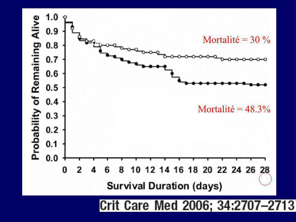 Mortalité = 30 % Mortalité = 48.3% durée de séjour= 8.9 Jours durée de séjour = 12.1 Jours