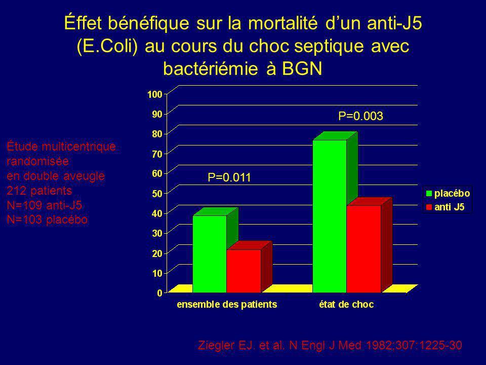 Éffet bénéfique sur la mortalité dun anti-J5 (E.Coli) au cours du choc septique avec bactériémie à BGN P=0.011 P=0.003 Ziegler EJ. et al. N Engl J Med