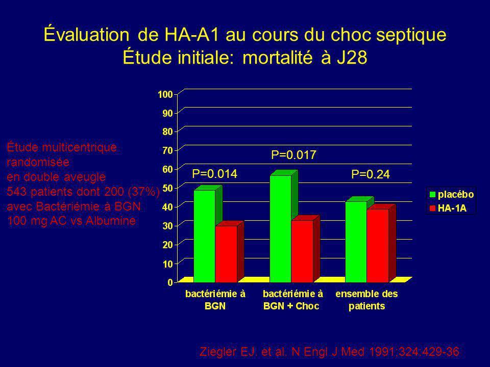 Évaluation de HA-A1 au cours du choc septique Étude initiale: mortalité à J28 P=0.014 P=0.017 P=0.24 Ziegler EJ. et al. N Engl J Med 1991;324:429-36 É