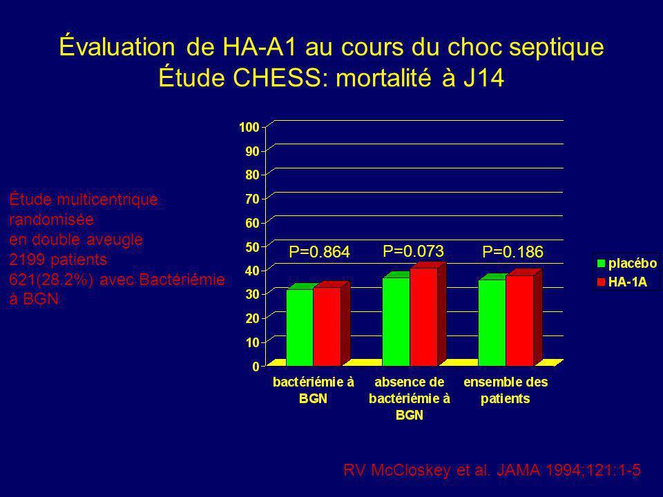 Évaluation de HA-A1 au cours du choc septique Étude CHESS: mortalité à J14 P=0.864 P=0.073 P=0.186 RV McCloskey et al. JAMA 1994;121:1-5 Étude multice