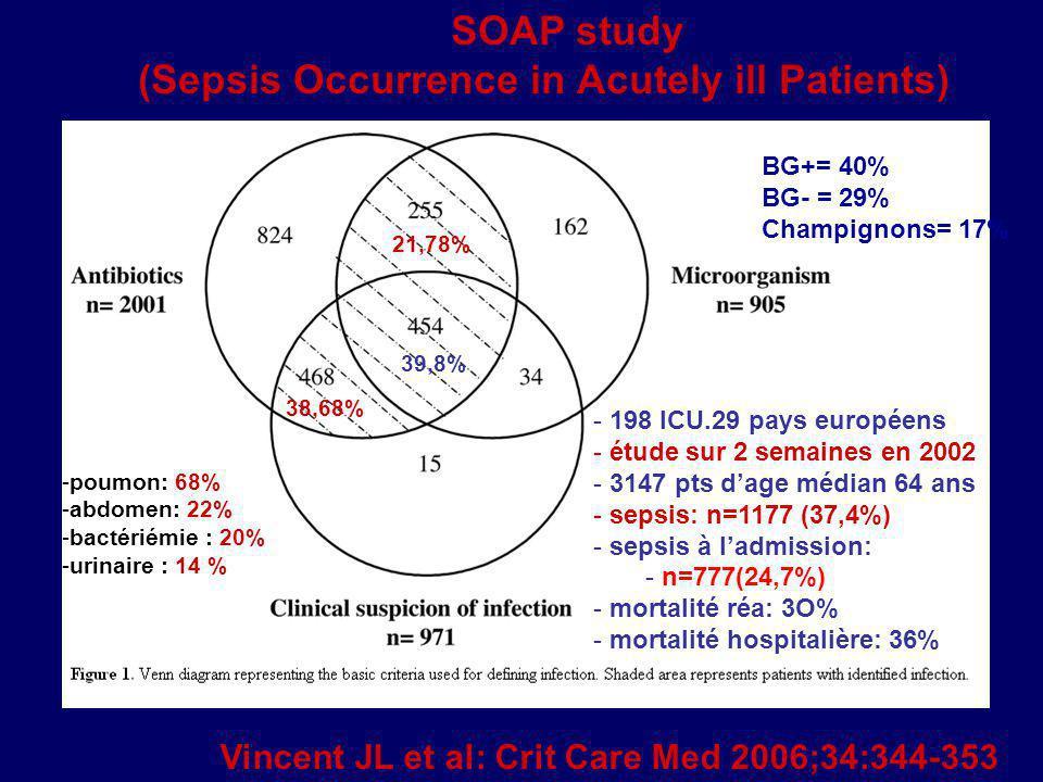 Vincent JL et al: Crit Care Med 2006;34:344-353 SOAP study (Sepsis Occurrence in Acutely ill Patients) - 198 ICU.29 pays européens - étude sur 2 semai