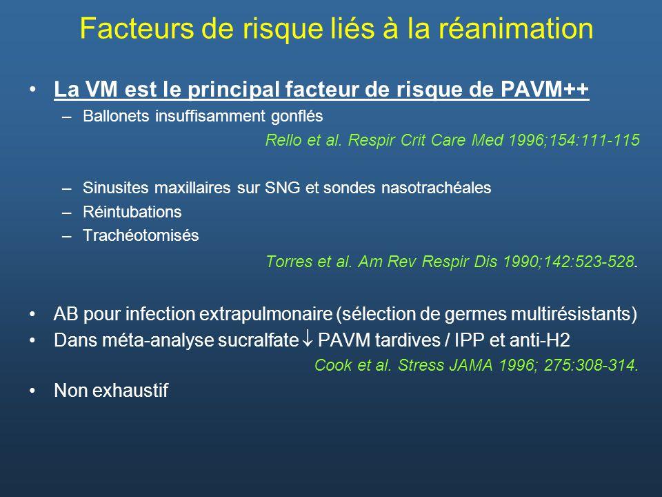 Facteurs de risque liés à la réanimation La VM est le principal facteur de risque de PAVM++ –Ballonets insuffisamment gonflés Rello et al. Respir Crit
