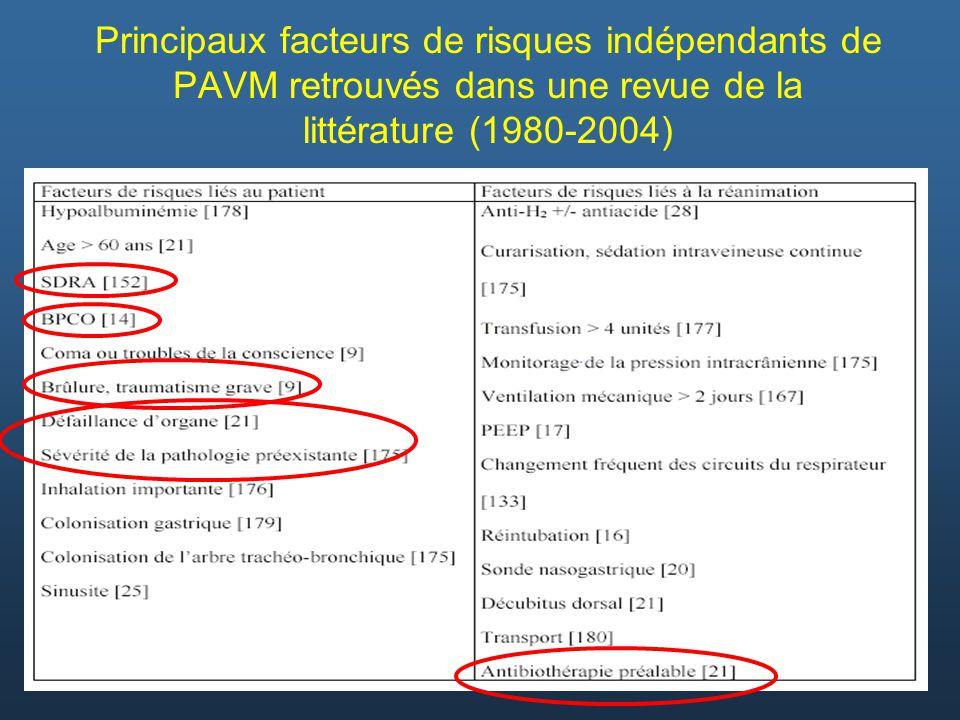 Principaux facteurs de risques indépendants de PAVM retrouvés dans une revue de la littérature (1980-2004)
