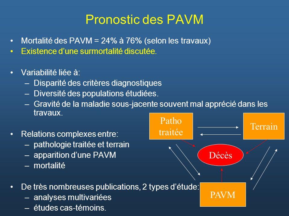 Pronostic des PAVM Mortalité des PAVM = 24% à 76% (selon les travaux) Existence dune surmortalité discutée. Variabilité liée à: –Disparité des critère