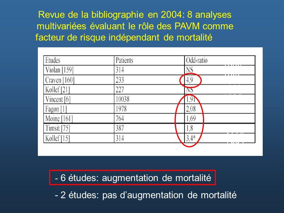 Revue de la bibliographie en 2004: 8 analyses multivariées évaluant le rôle des PAVM comme facteur de risque indépendant de mortalité - 6 études: augm