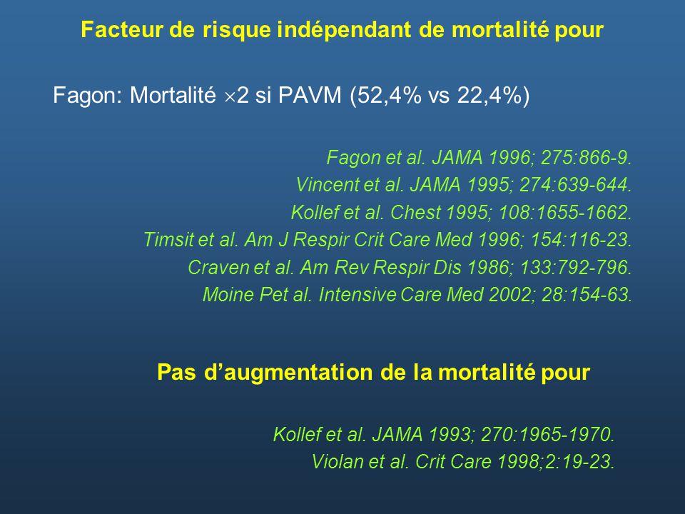 Facteur de risque indépendant de mortalité pour Fagon: Mortalité 2 si PAVM (52,4% vs 22,4%) Fagon et al. JAMA 1996; 275:866-9. Vincent et al. JAMA 199