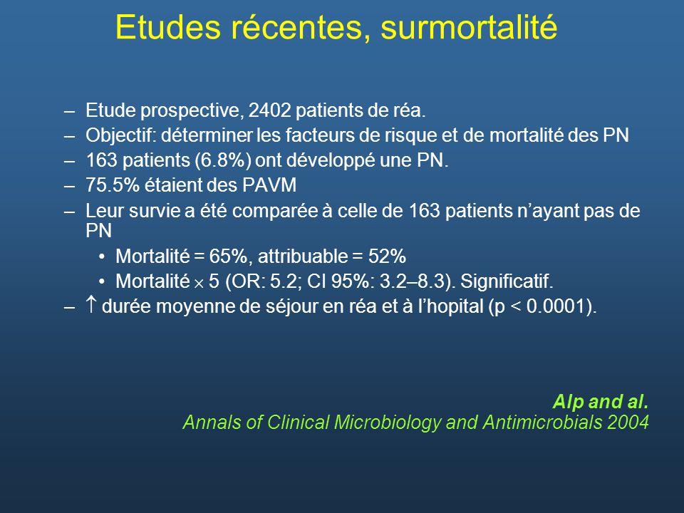 –Etude prospective, 2402 patients de réa. –Objectif: déterminer les facteurs de risque et de mortalité des PN –163 patients (6.8%) ont développé une P