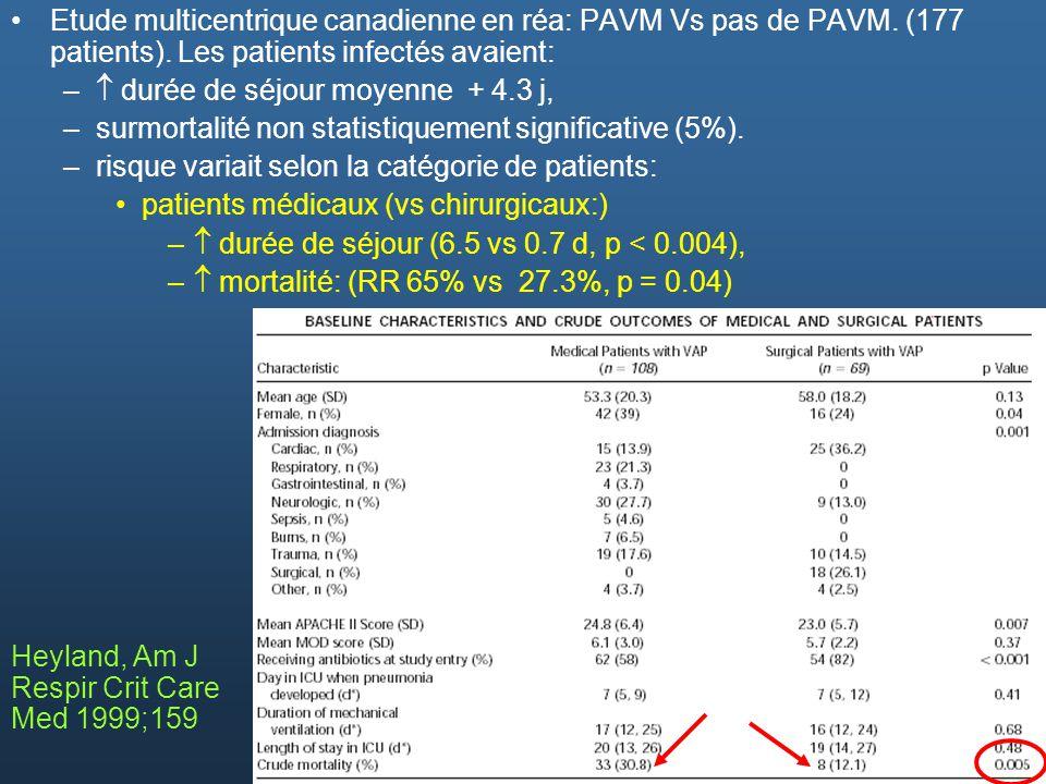Etude multicentrique canadienne en réa: PAVM Vs pas de PAVM. (177 patients). Les patients infectés avaient: – durée de séjour moyenne + 4.3 j, –surmor