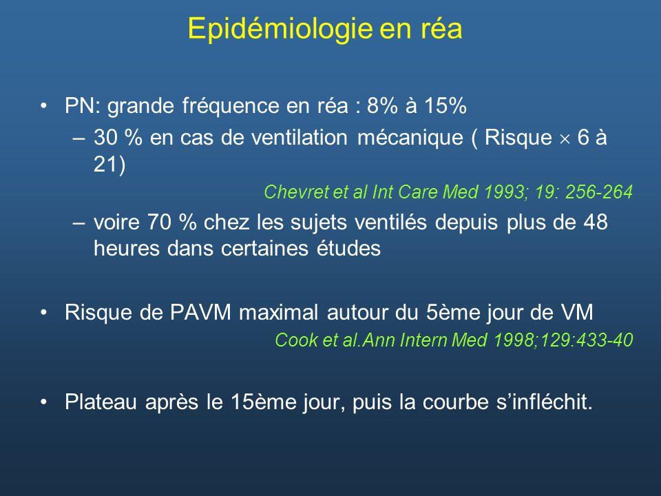 PN: grande fréquence en réa : 8% à 15% –30 % en cas de ventilation mécanique ( Risque 6 à 21) Chevret et al Int Care Med 1993; 19: 256-264 –voire 70 %