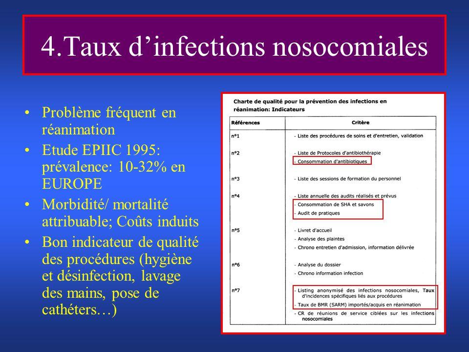 4.Taux dinfections nosocomiales Problème fréquent en réanimation Etude EPIIC 1995: prévalence: 10-32% en EUROPE Morbidité/ mortalité attribuable; Coût