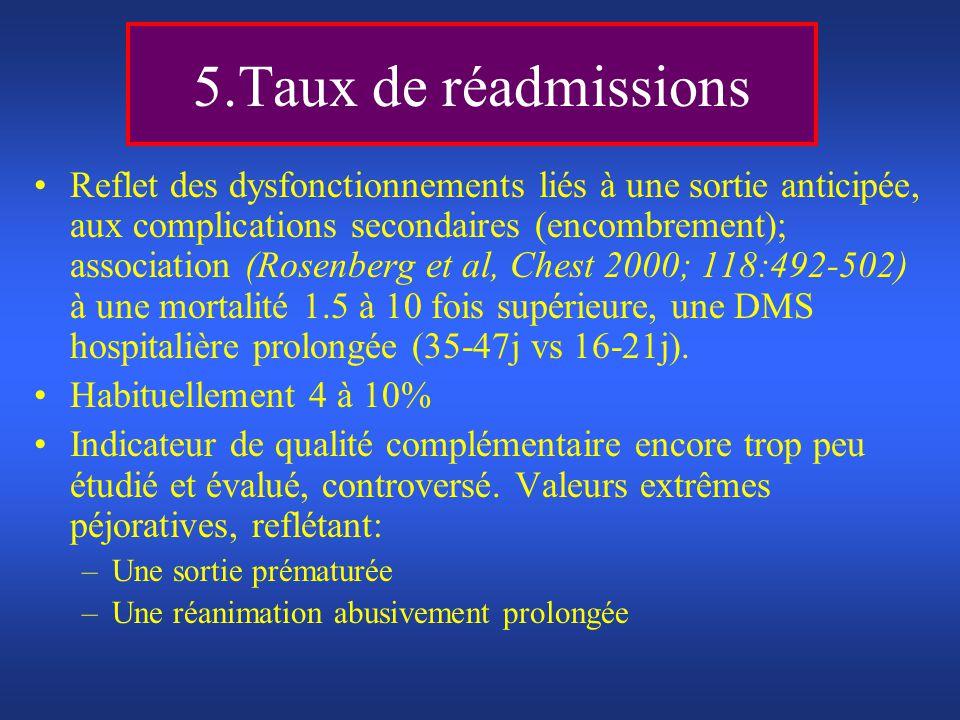 5.Taux de réadmissions Reflet des dysfonctionnements liés à une sortie anticipée, aux complications secondaires (encombrement); association (Rosenberg