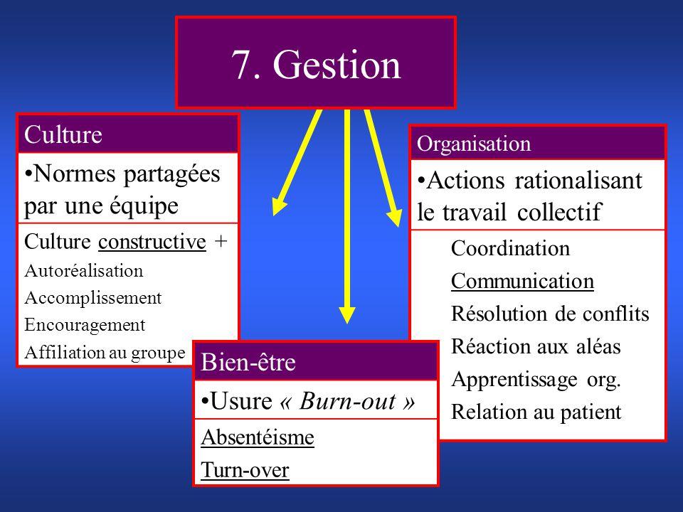 7. Gestion Culture Normes partagées par une équipe Culture constructive + Autoréalisation Accomplissement Encouragement Affiliation au groupe Organisa