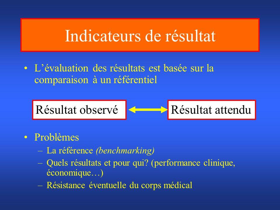 Indicateurs de résultat Lévaluation des résultats est basée sur la comparaison à un référentiel Problèmes –La référence (benchmarking) –Quels résultat