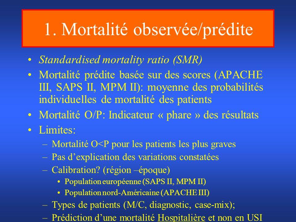 1. Mortalité observée/prédite Standardised mortality ratio (SMR) Mortalité prédite basée sur des scores (APACHE III, SAPS II, MPM II): moyenne des pro