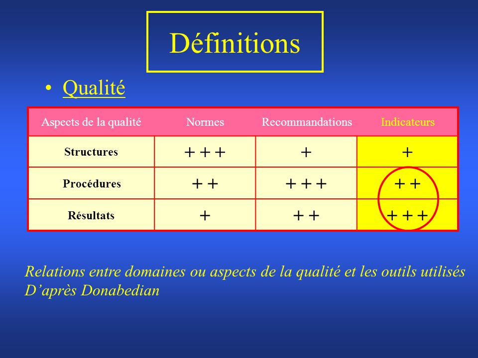 Définitions Qualité Aspects de la qualitéNormesRecommandationsIndicateurs Structures + + +++ Procédures + + + ++ Résultats ++ + + + Relations entre do