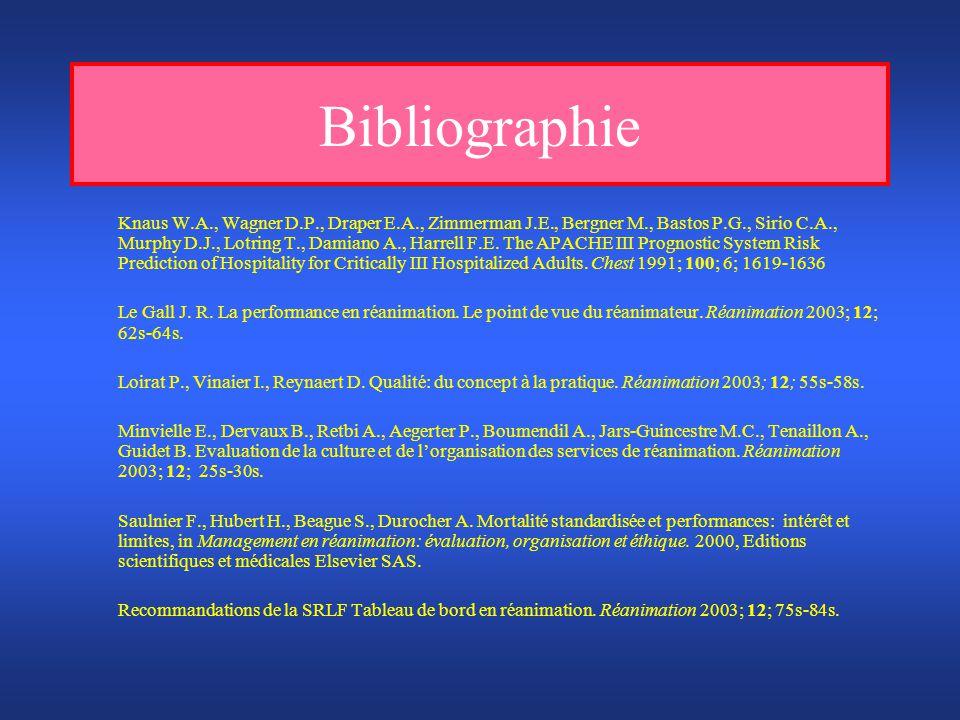 Bibliographie Knaus W.A., Wagner D.P., Draper E.A., Zimmerman J.E., Bergner M., Bastos P.G., Sirio C.A., Murphy D.J., Lotring T., Damiano A., Harrell