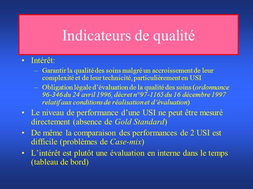 Définitions Indicateurs de qualité Faciles à mesurer (RUM) Valides Pertinents Définis a priori Problème fréquent Indicateurs de qualité « Résultats » Evaluation directe ou comparative Ex: Ratio de mortalité standardisés Indicateurs de qualité « Procédures » Evaluent la sur ou sous- utilisation des procédures Ex: Existence et/ou respect des protocoles Indicateurs de qualité « Structures » Adéquation structures/besoins Ex: Ratio IDE/patient