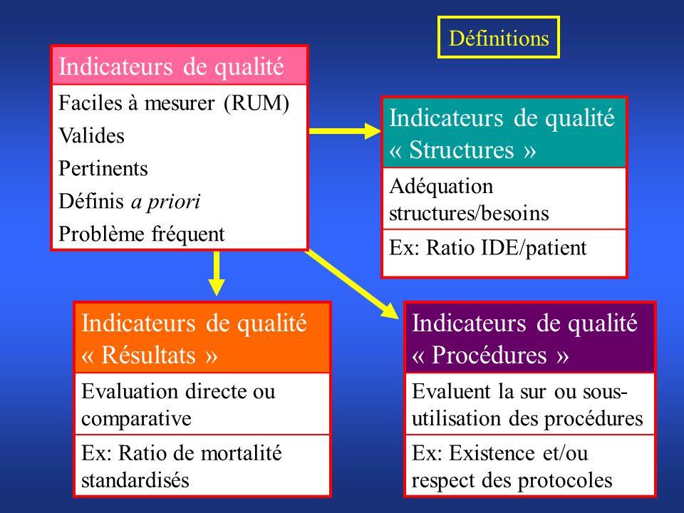 Définitions Indicateurs de qualité Faciles à mesurer (RUM) Valides Pertinents Définis a priori Problème fréquent Indicateurs de qualité « Résultats »