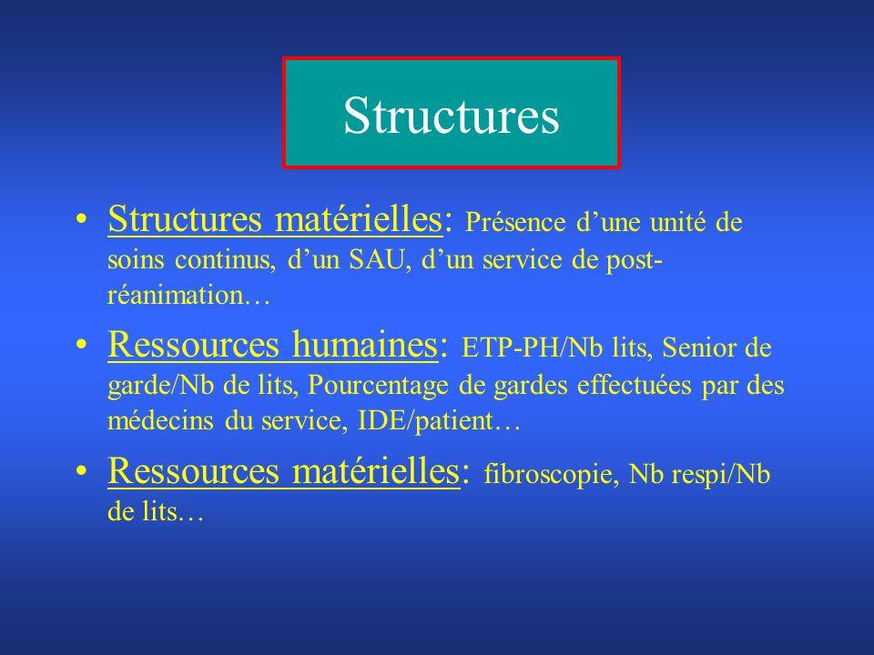 Structures Structures matérielles: Présence dune unité de soins continus, dun SAU, dun service de post- réanimation… Ressources humaines: ETP-PH/Nb li