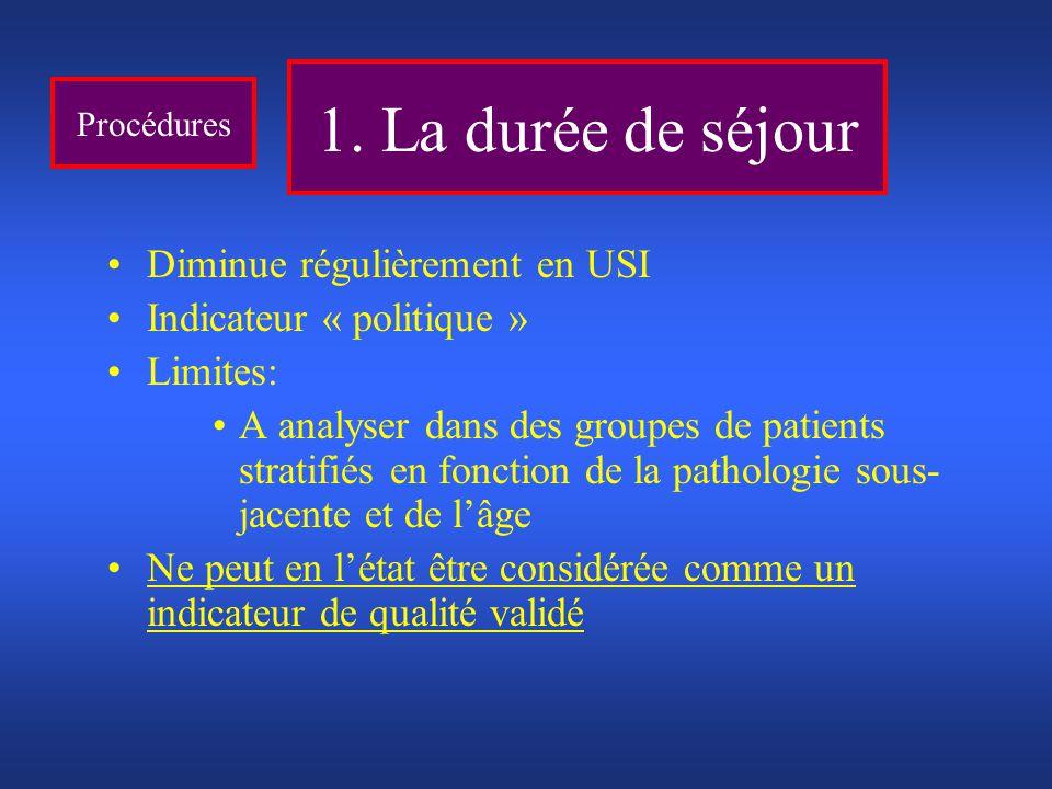 Procédures Diminue régulièrement en USI Indicateur « politique » Limites: A analyser dans des groupes de patients stratifiés en fonction de la patholo