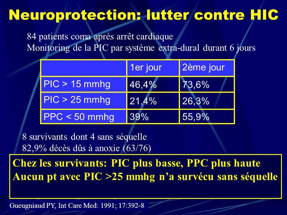 Neuroprotection: lutter contre HIC 84 patients coma après arrêt cardiaque Monitoring de la PIC par système extra-dural durant 6 jours 1er jour2ème jou