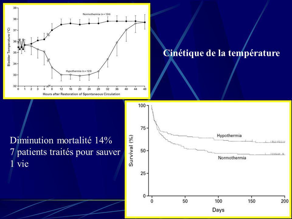 Diminution mortalité 14% 7 patients traités pour sauver 1 vie Cinétique de la température