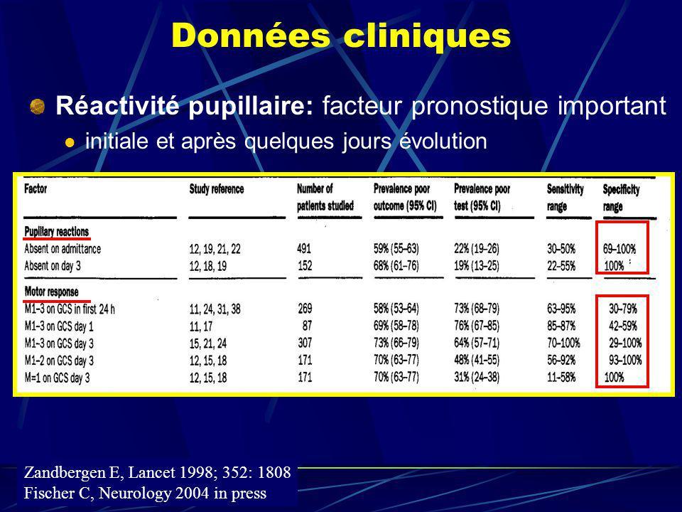 Données cliniques Réactivité pupillaire: facteur pronostique important initiale et après quelques jours évolution Zandbergen E, Lancet 1998; 352: 1808