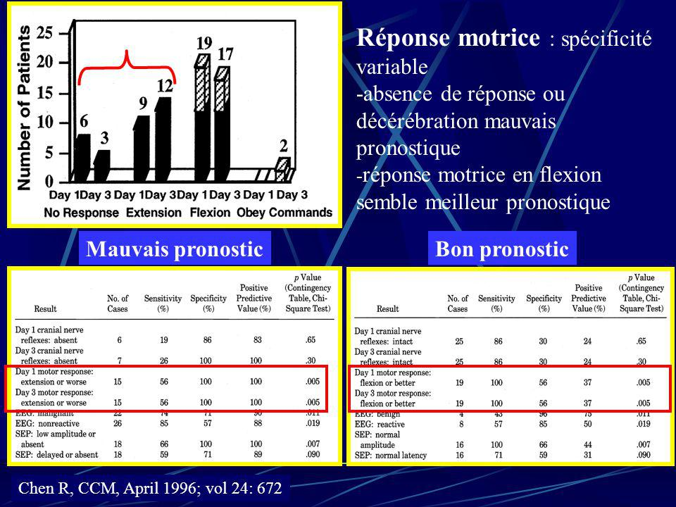 Bon pronosticMauvais pronostic Chen R, CCM, April 1996; vol 24: 672 Réponse motrice : spécificité variable -absence de réponse ou décérébration mauvai