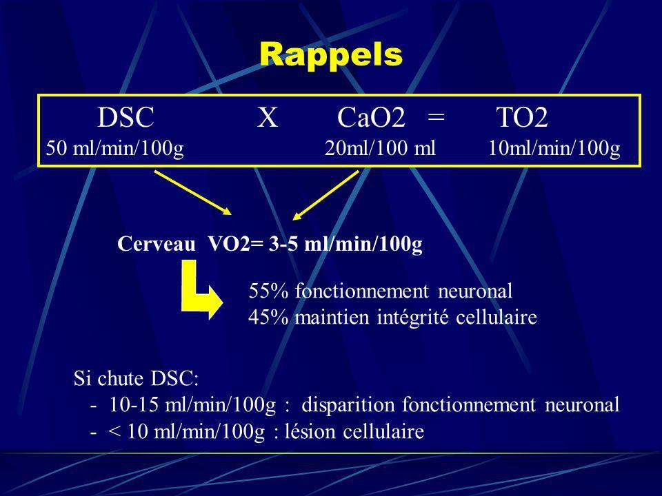 Rappels DSC X CaO2 = TO2 50 ml/min/100g 20ml/100 ml 10ml/min/100g Cerveau VO2= 3-5 ml/min/100g 55% fonctionnement neuronal 45% maintien intégrité cell