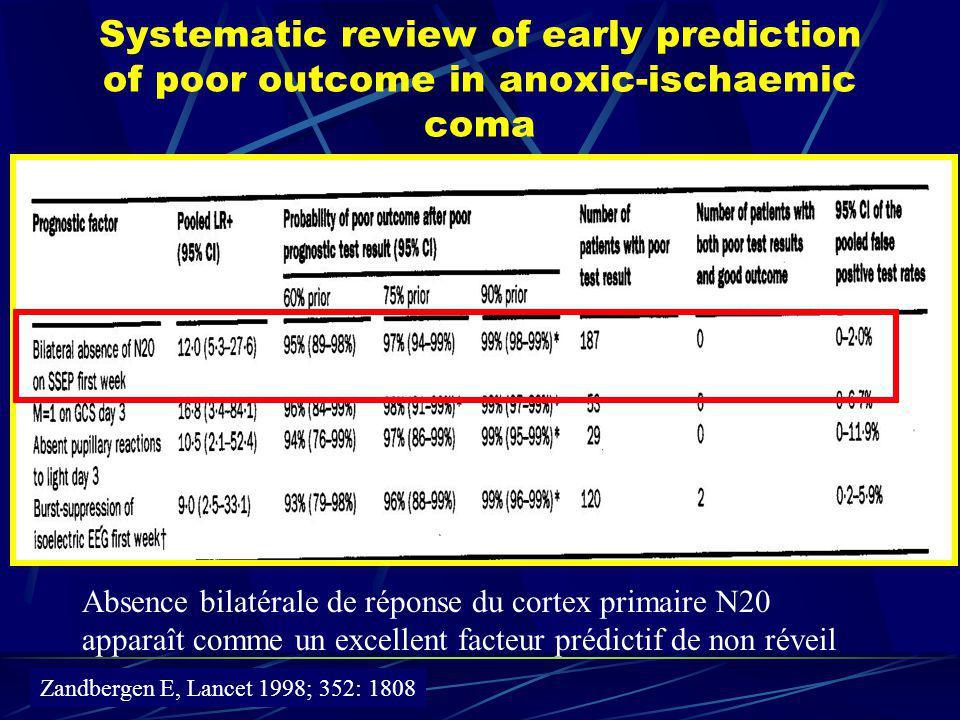 Systematic review of early prediction of poor outcome in anoxic-ischaemic coma Absence bilatérale de réponse du cortex primaire N20 apparaît comme un excellent facteur prédictif de non réveil Zandbergen E, Lancet 1998; 352: 1808