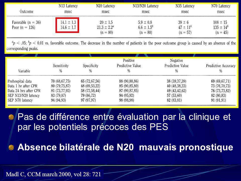 Pas de différence entre évaluation par la clinique et par les potentiels précoces des PES Absence bilatérale de N20 mauvais pronostique Madl C, CCM ma