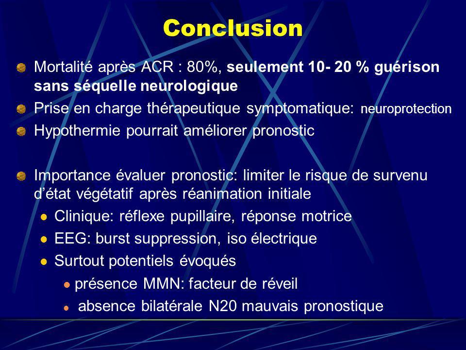 Conclusion Mortalité après ACR : 80%, seulement 10- 20 % guérison sans séquelle neurologique Prise en charge thérapeutique symptomatique: neuroprotect