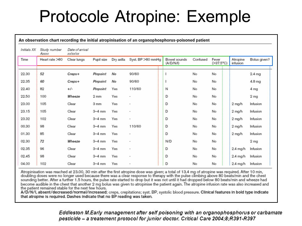 Protocole Atropine: Exemple Eddleston M.Early management after self poisoning with an organophosphorus or carbamate pesticide – a treatement protocol for junior doctor.