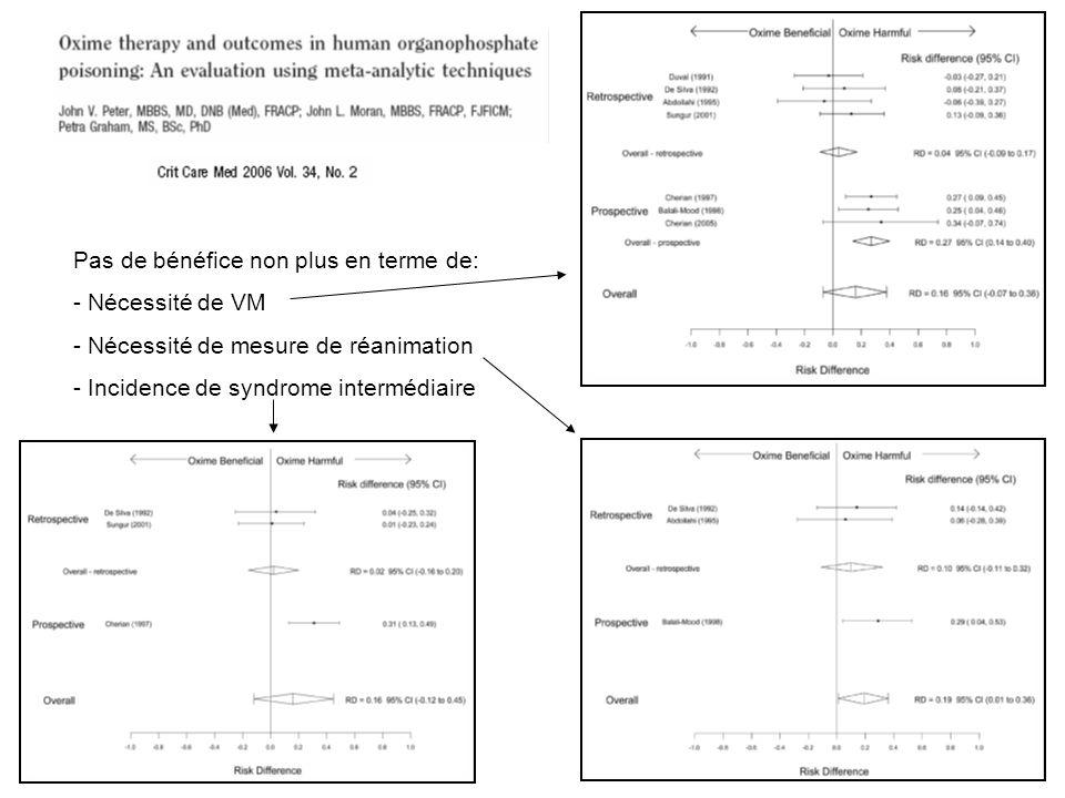 Pas de bénéfice non plus en terme de: - Nécessité de VM - Nécessité de mesure de réanimation - Incidence de syndrome intermédiaire