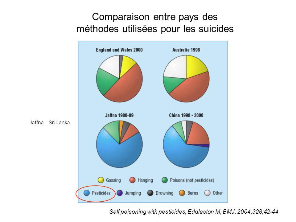 Comparaison entre pays des méthodes utilisées pour les suicides Self poisoning with pesticides, Eddleston M, BMJ, 2004;328;42-44 Jaffna = Sri Lanka