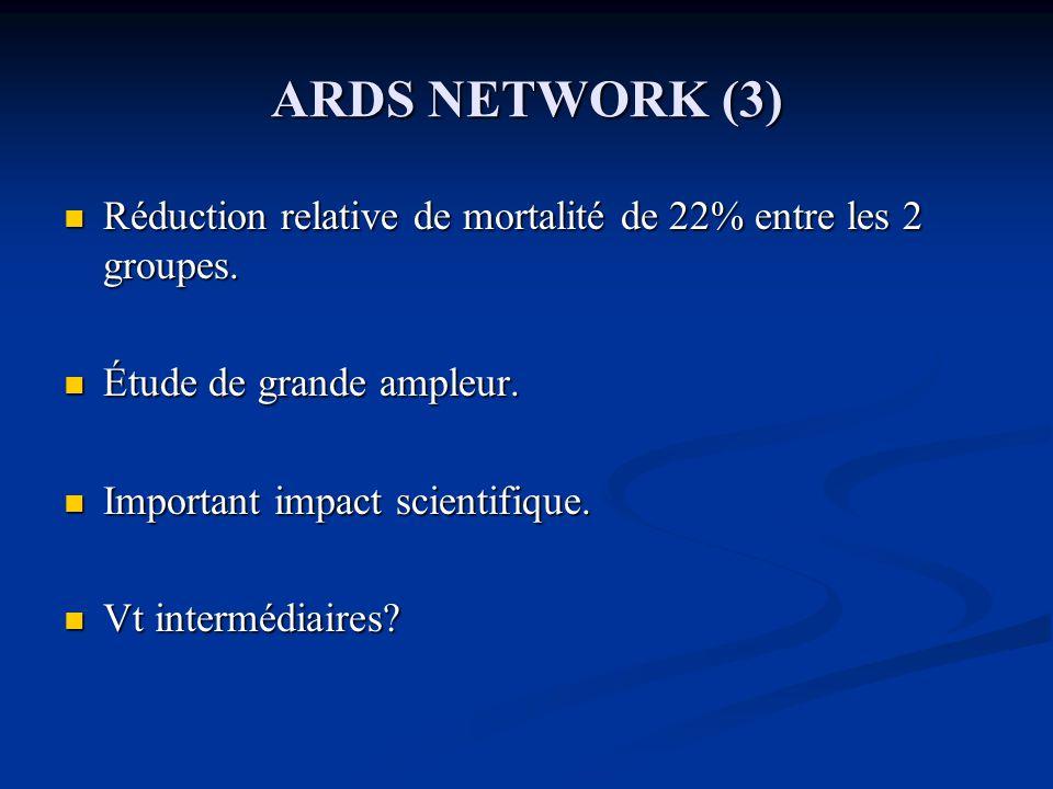 ARDS NETWORK (3) Réduction relative de mortalité de 22% entre les 2 groupes.