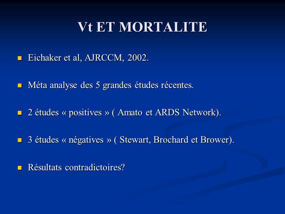Vt ET MORTALITE Eichaker et al, AJRCCM, 2002.Eichaker et al, AJRCCM, 2002.