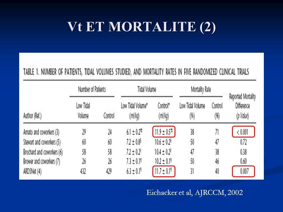 Vt ET MORTALITE (2) Eichacker et al, AJRCCM, 2002