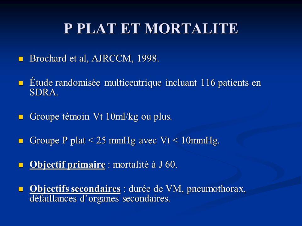 P PLAT ET MORTALITE Brochard et al, AJRCCM, 1998.Brochard et al, AJRCCM, 1998.