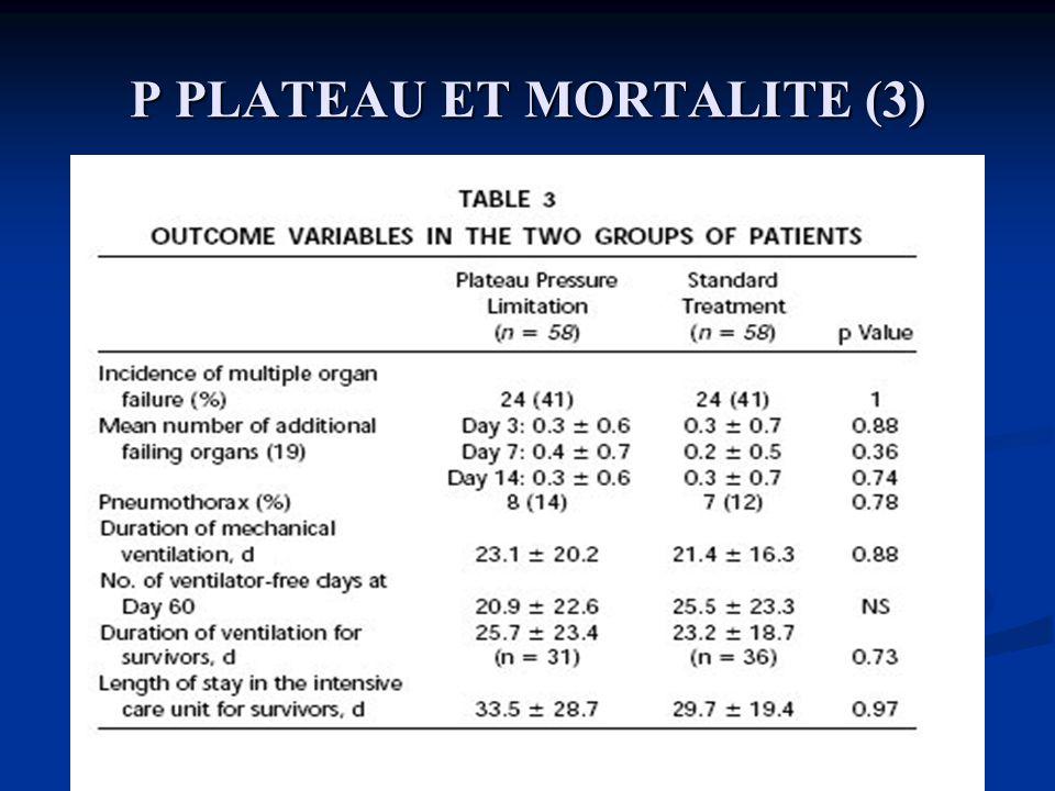 P PLATEAU ET MORTALITE (3) Brochard et al, AJRCCM, 1998