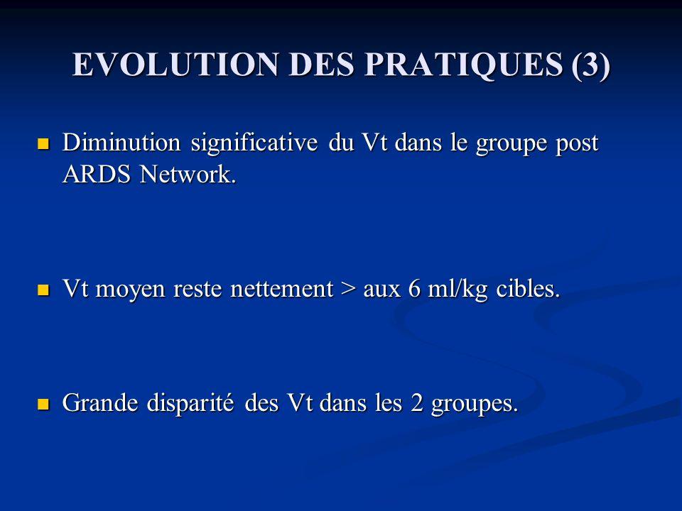 EVOLUTION DES PRATIQUES (3) Diminution significative du Vt dans le groupe post ARDS Network.