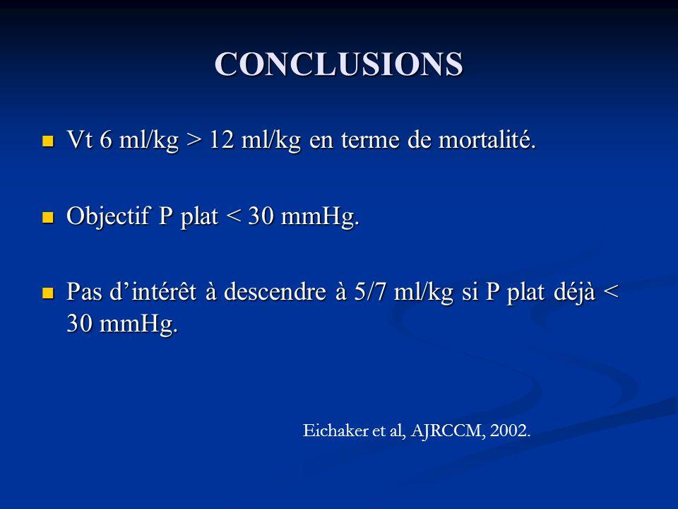 CONCLUSIONS Vt 6 ml/kg > 12 ml/kg en terme de mortalité.