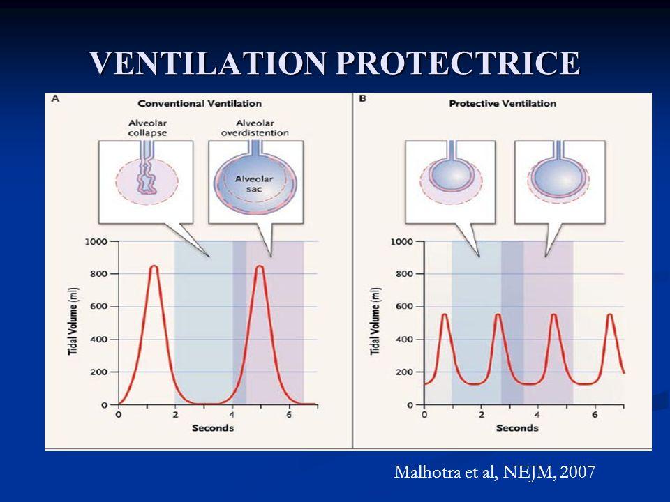 VENTILATION PROTECTRICE Malhotra et al, NEJM, 2007