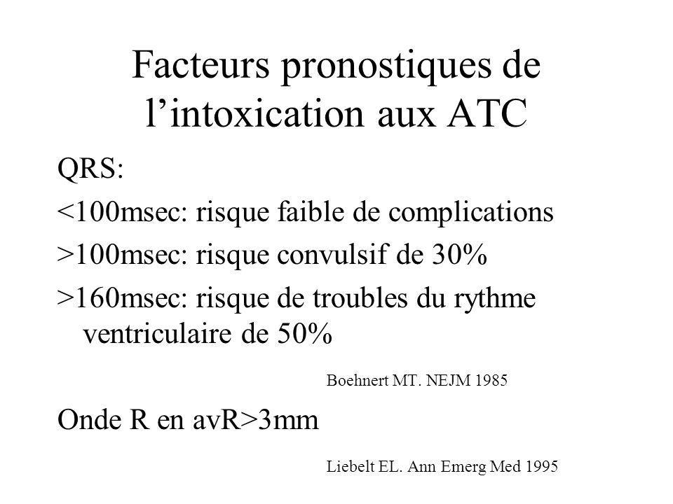 Facteurs pronostiques de lintoxication aux ATC QRS: <100msec: risque faible de complications >100msec: risque convulsif de 30% >160msec: risque de tro
