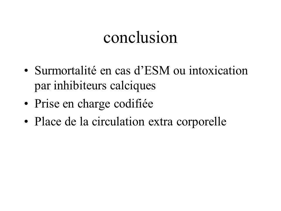 conclusion Surmortalité en cas dESM ou intoxication par inhibiteurs calciques Prise en charge codifiée Place de la circulation extra corporelle