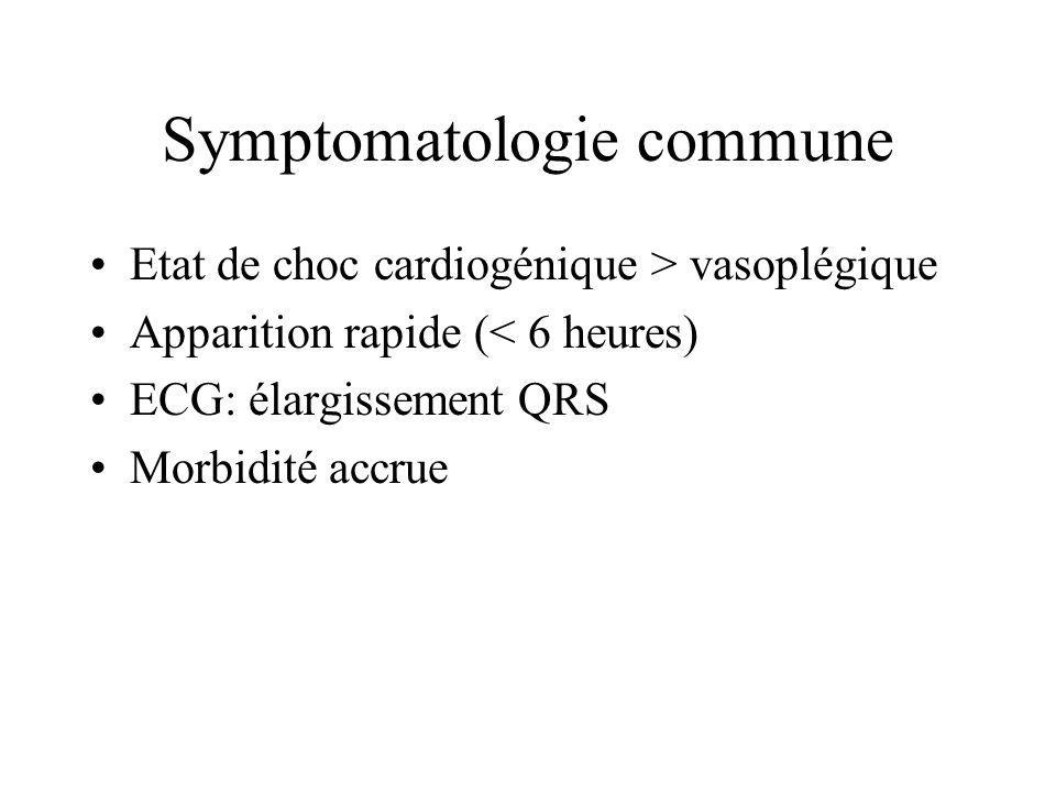 Symptomatologie commune Etat de choc cardiogénique > vasoplégique Apparition rapide (< 6 heures) ECG: élargissement QRS Morbidité accrue