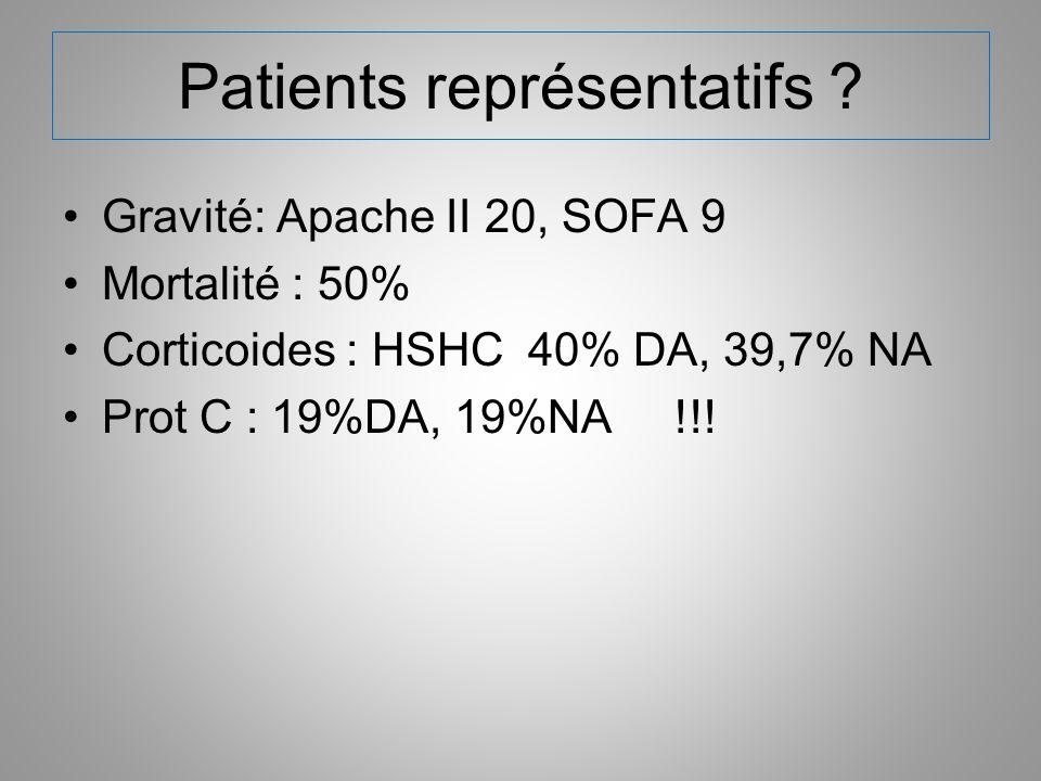 Patients représentatifs ? Gravité: Apache II 20, SOFA 9 Mortalité : 50% Corticoides : HSHC 40% DA, 39,7% NA Prot C : 19%DA, 19%NA !!!