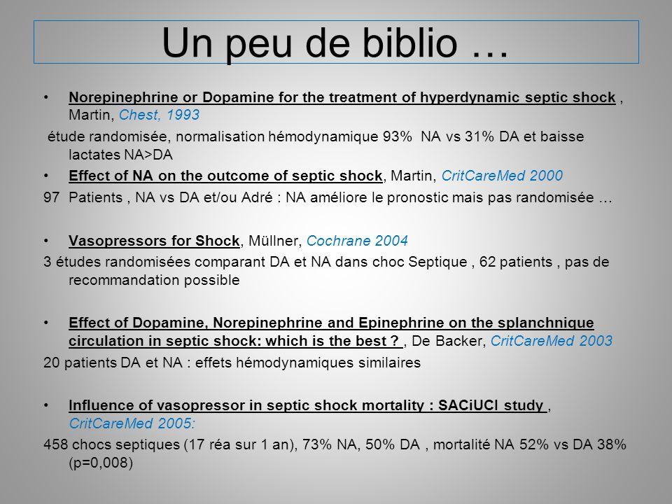 Un peu de biblio … Norepinephrine or Dopamine for the treatment of hyperdynamic septic shock, Martin, Chest, 1993 étude randomisée, normalisation hémo